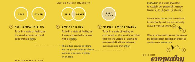 Virtual Workshop: Going Beyond One-Sided Empathy