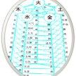 Interpreting the Chinese Characters of the Fu Organs + Spleen with Deborah Woolf image
