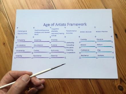 Age of Artists Framework