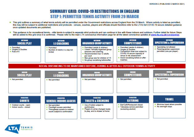 LTA Guidelines for all tennis activities